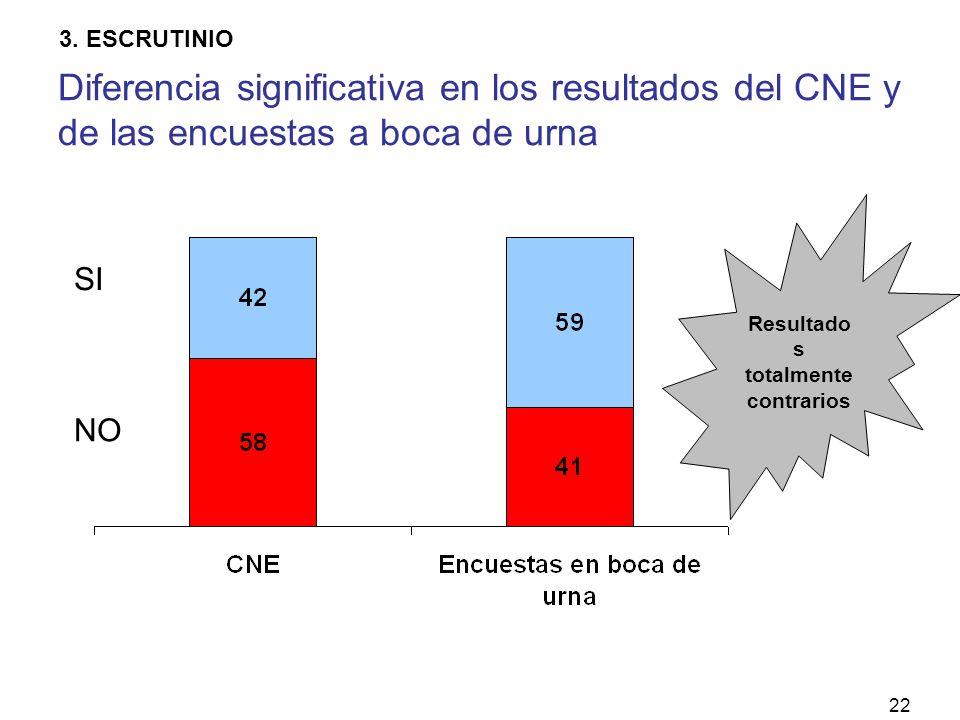 22 NO SI Resultado s totalmente contrarios Diferencia significativa en los resultados del CNE y de las encuestas a boca de urna 3.