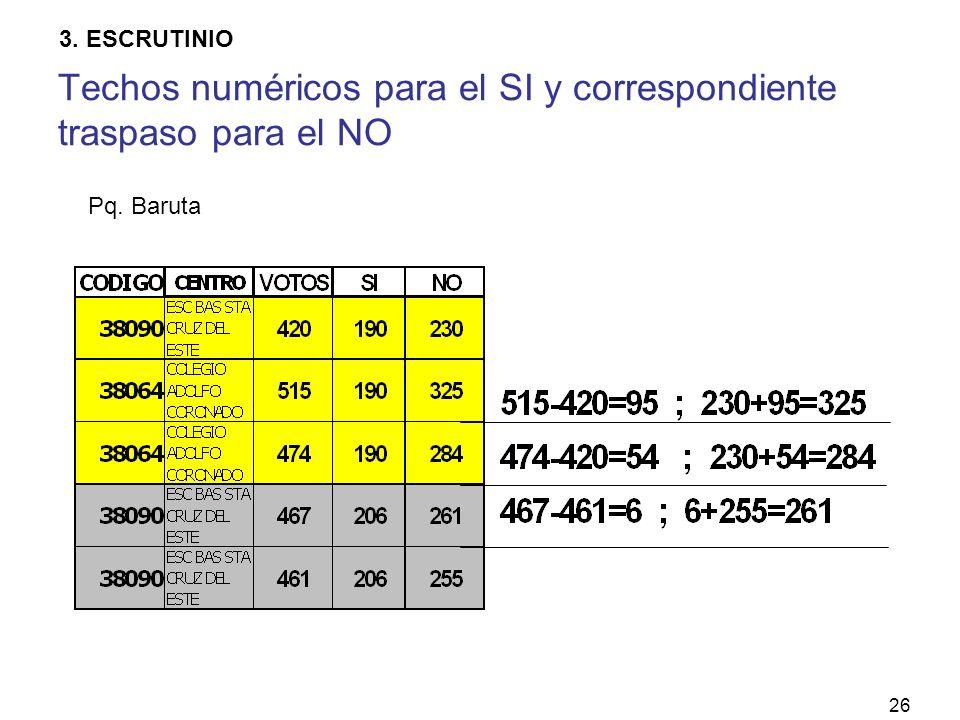 26 Techos numéricos para el SI y correspondiente traspaso para el NO Pq. Baruta 3. ESCRUTINIO