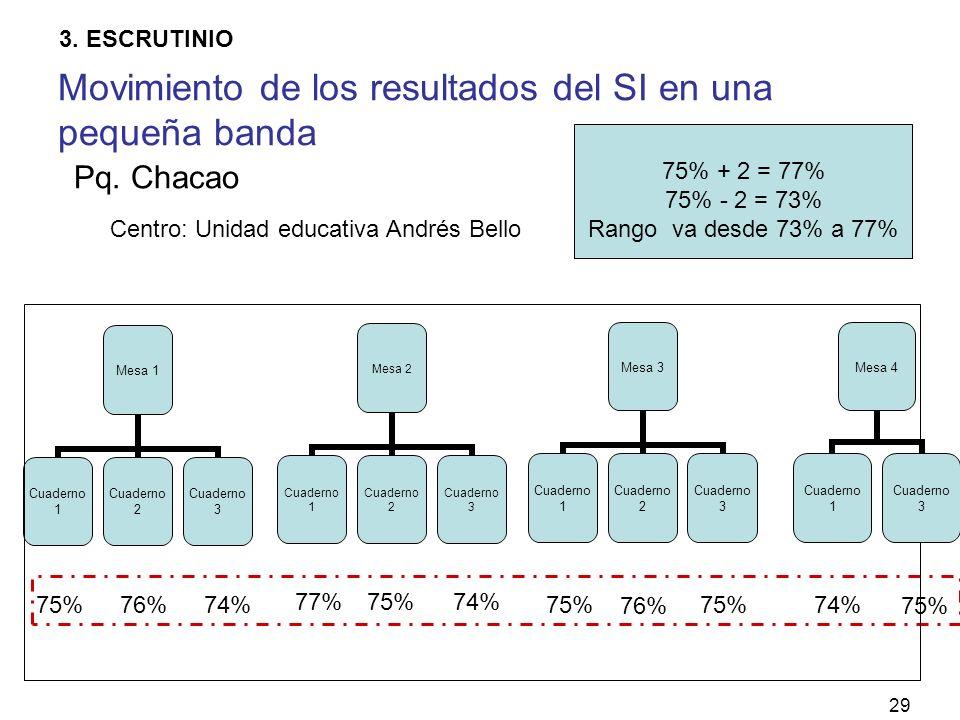 29 Mesa 1 Cuaderno 1 Cuaderno 2 Cuaderno 3 Mesa 2 Cuaderno 1 Cuaderno 2 Cuaderno 3 76%74%75% 74% Centro: Unidad educativa Andrés Bello Pq.