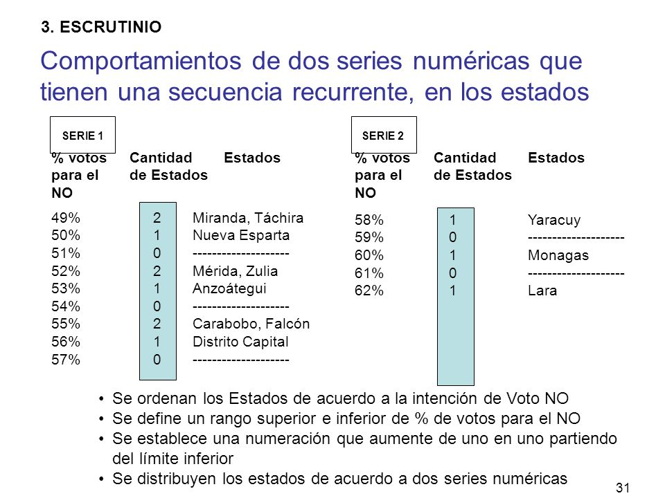 31 SERIE 1SERIE 2 49% 50% 51% 52% 53% 54% 55% 56% 57% 58% 59% 60% 61% 62% 210210210210210210 1010110101 Miranda, Táchira Nueva Esparta -------------------- Mérida, Zulia Anzoátegui -------------------- Carabobo, Falcón Distrito Capital -------------------- Yaracuy -------------------- Monagas -------------------- Lara % votos para el NO Cantidad de Estados Estados% votos para el NO Cantidad de Estados Estados Se ordenan los Estados de acuerdo a la intención de Voto NO Se define un rango superior e inferior de % de votos para el NO Se establece una numeración que aumente de uno en uno partiendo del límite inferior Se distribuyen los estados de acuerdo a dos series numéricas Comportamientos de dos series numéricas que tienen una secuencia recurrente, en los estados 3.