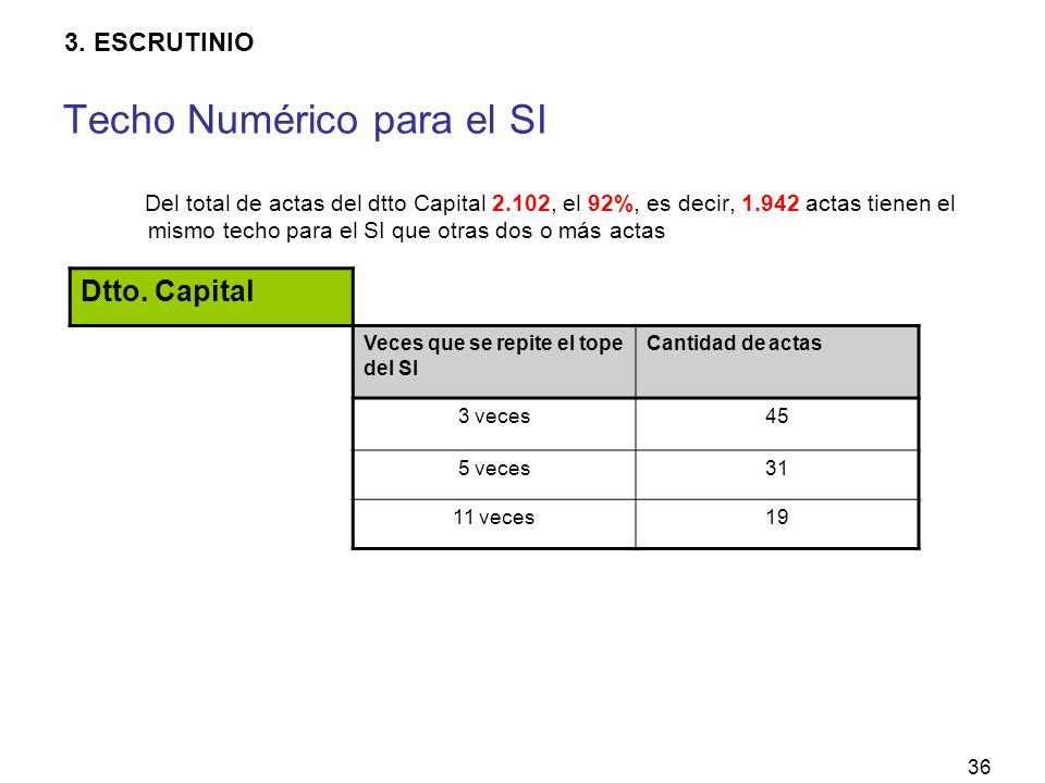 36 Del total de actas del dtto Capital 2.102, el 92%, es decir, 1.942 actas tienen el mismo techo para el SI que otras dos o más actas Dtto.