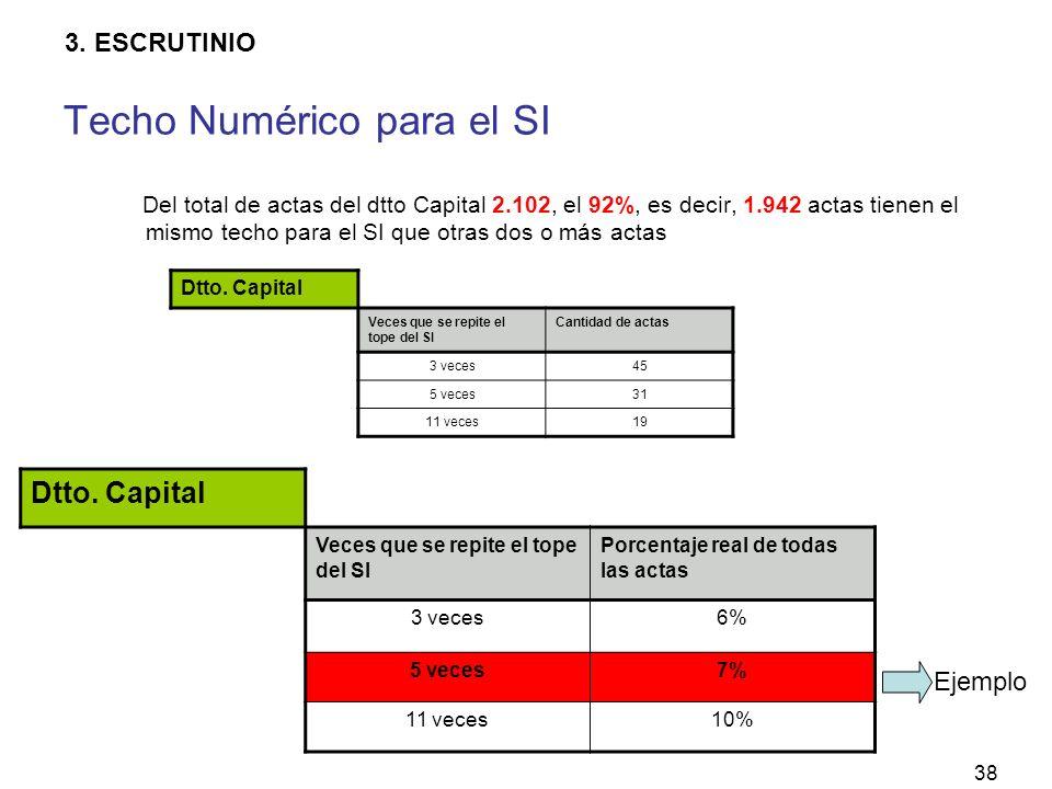 38 Del total de actas del dtto Capital 2.102, el 92%, es decir, 1.942 actas tienen el mismo techo para el SI que otras dos o más actas Dtto.