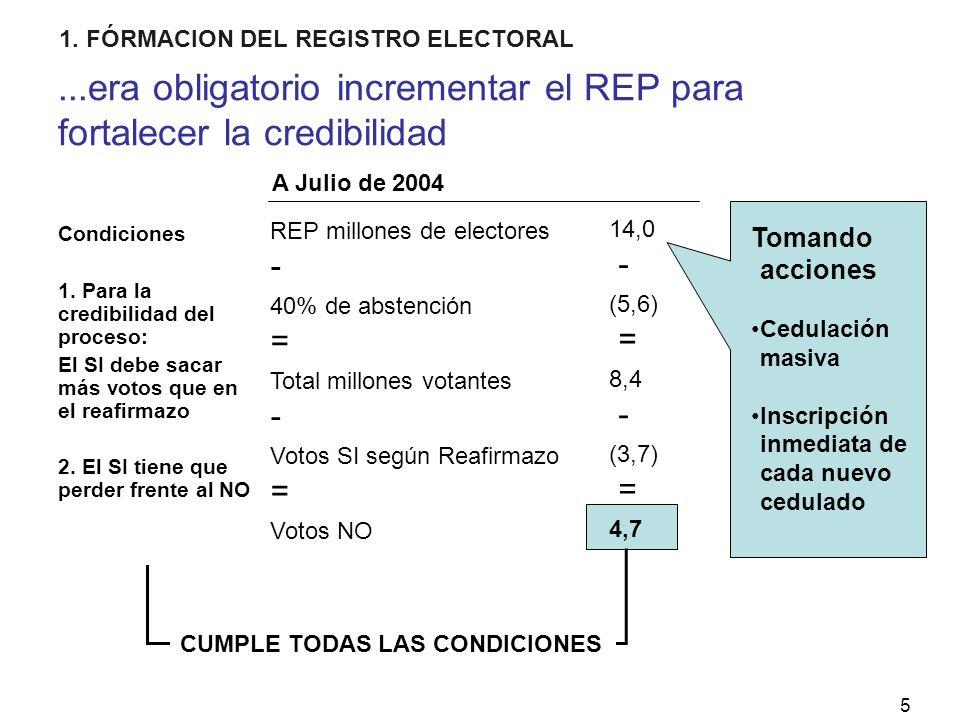 5...era obligatorio incrementar el REP para fortalecer la credibilidad REP millones de electores 40% de abstención Total millones votantes Votos SI según Reafirmazo Votos NO - = - = 14,0 (5,6) 8,4 (3,7) 4,7 - = - = CUMPLE TODAS LAS CONDICIONES A Julio de 2004 Tomando acciones Cedulación masiva Inscripción inmediata de cada nuevo cedulado Condiciones 1.