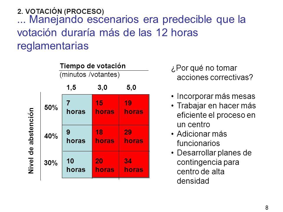 8... Manejando escenarios era predecible que la votación duraría más de las 12 horas reglamentarias Nivel de abstención Tiempo de votación (minutos /v