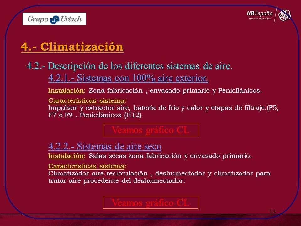 14 4.2.- Descripción de los diferentes sistemas de aire. 4.2.1.- Sistemas con 100% aire exterior. 4.- Climatización 4.2.2.- Sistemas de aire seco Inst