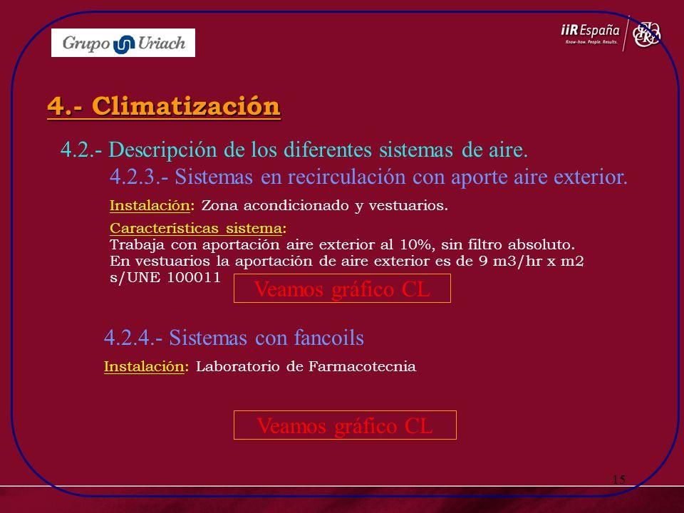 15 4.2.- Descripción de los diferentes sistemas de aire. 4.2.3.- Sistemas en recirculación con aporte aire exterior. 4.- Climatización 4.2.4.- Sistema