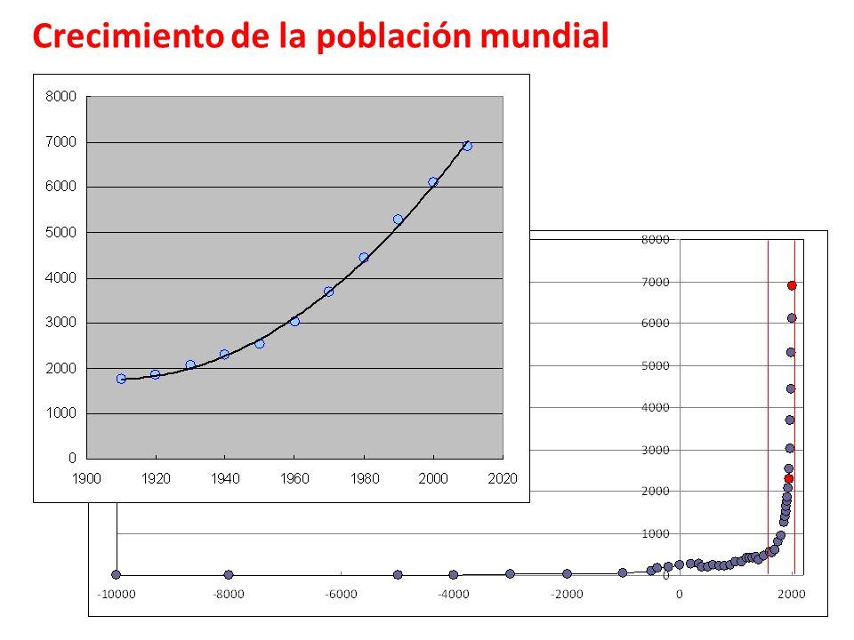 Fuentes de energía en Argentina Gas 49,7 % Petróleo 39,0 % Hidro 4,9 % Nuclear 2,8 % Bagazo 1,2 % Leña 1,1 % Carbón 0,5 % Otros 0,8 % Dependencia en combustibles fósiles 89,2 % Secretaría de Energía de la Nación: Balance Energético Nacional, 2006