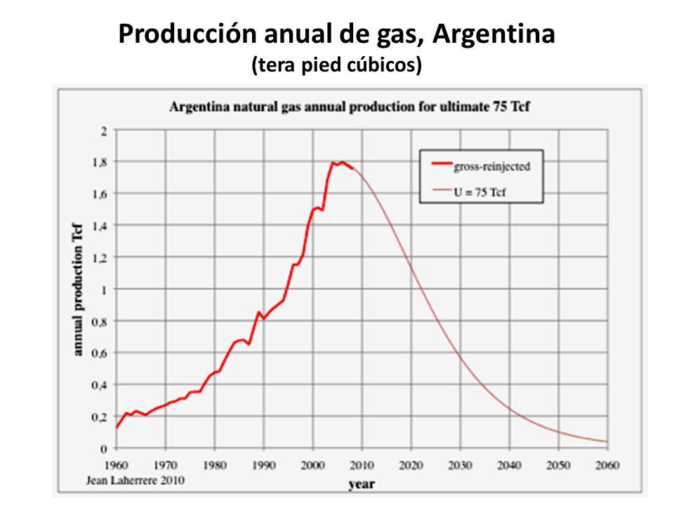 Producción anual de gas, Argentina (tera pied cúbicos)