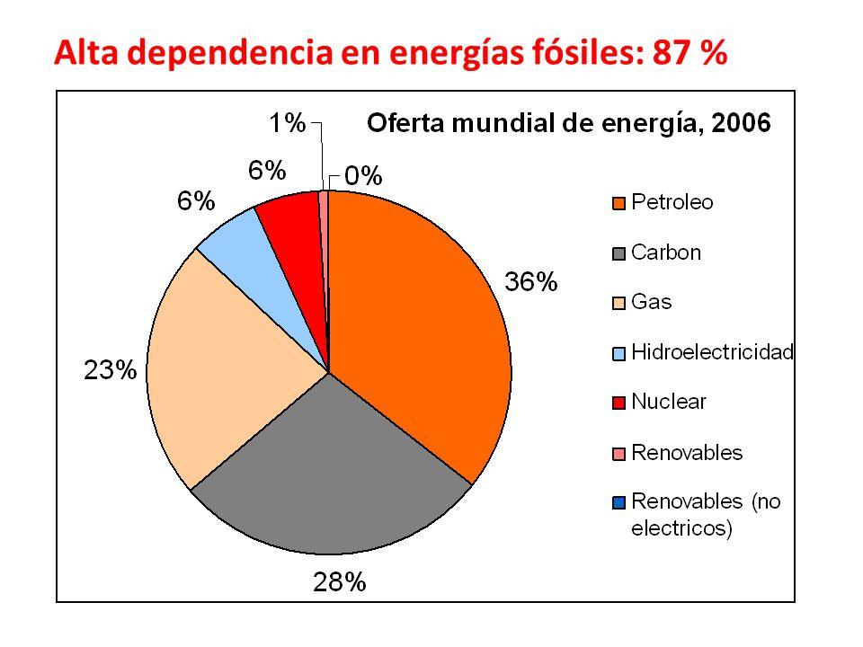 Alta dependencia en energías fósiles: 87 %