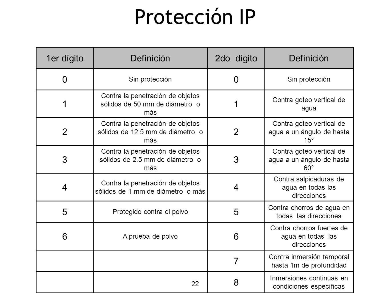 22 Protección IP 1er dígitoDefinición2do dígitoDefinición 0 Sin protección 0 1 Contra la penetración de objetos sólidos de 50 mm de diámetro o más 1 C