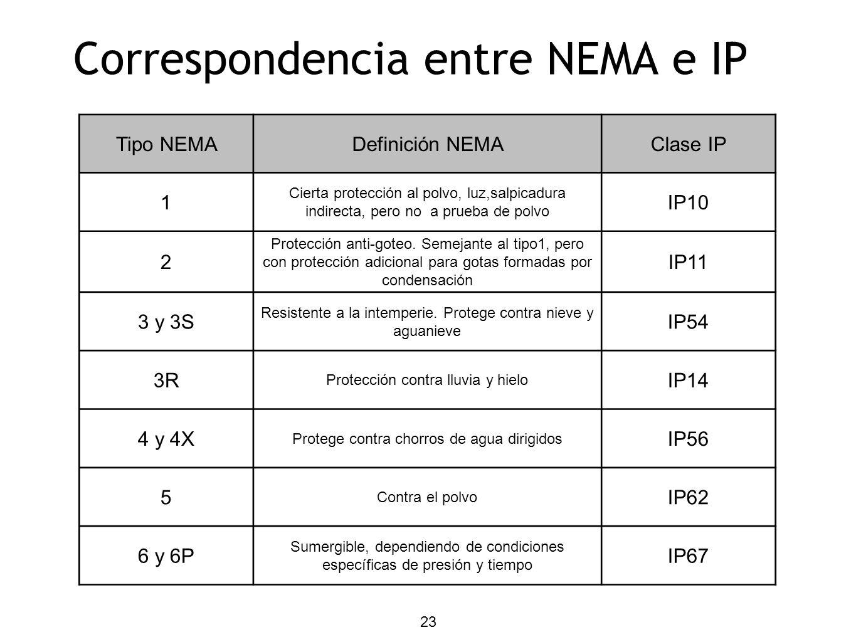 23 Correspondencia entre NEMA e IP Tipo NEMADefinición NEMAClase IP 1 Cierta protección al polvo, luz,salpicadura indirecta, pero no a prueba de polvo IP10 2 Protección anti-goteo.