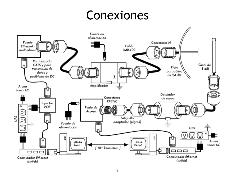 3 Conexiones