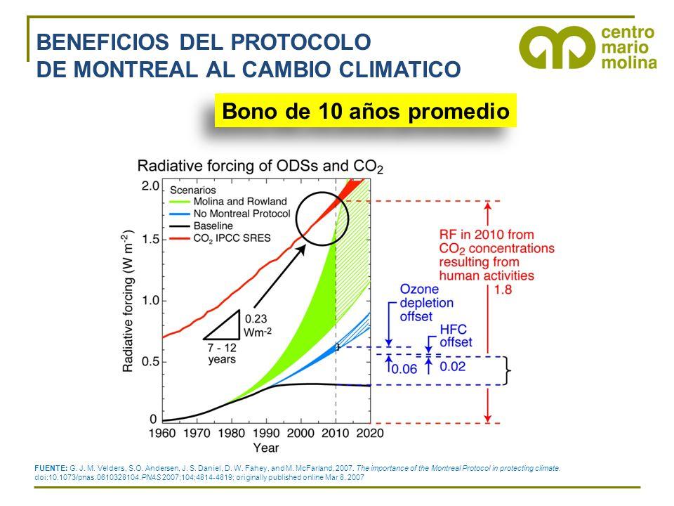 BENEFICIOS DEL PROTOCOLO DE MONTREAL AL CAMBIO CLIMATICO Bono de 10 años promedio FUENTE: G.