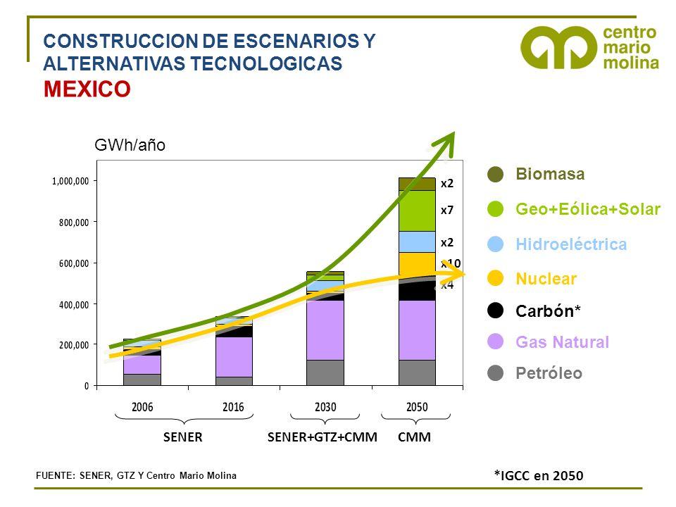 Petróleo Gas Natural Carbón* Nuclear Hidroeléctrica Geo+Eólica+Solar FUENTE: SENER, GTZ Y Centro Mario Molina CONSTRUCCION DE ESCENARIOS Y ALTERNATIVAS TECNOLOGICAS MEXICO Biomasa GWh/año SENERSENER+GTZ+CMMCMM *IGCC en 2050 x2 x7 x2 x4 x10