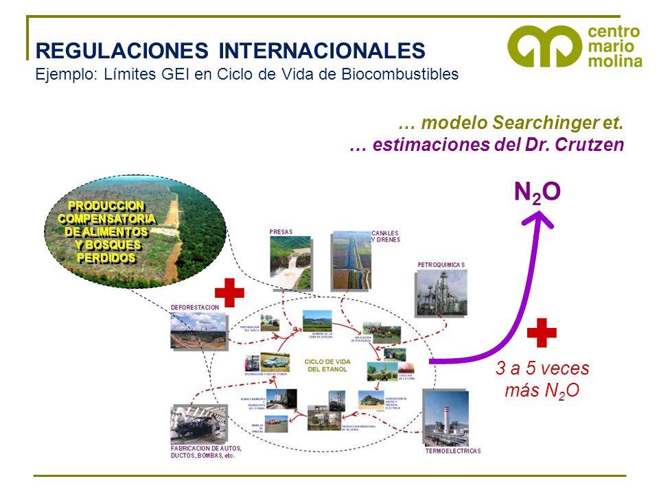 REGULACIONES INTERNACIONALES Ejemplo: Límites GEI en Ciclo de Vida de Biocombustibles PRODUCCIONCOMPENSATORIA DE ALIMENTOS Y BOSQUES Y BOSQUESPERDIDOSPRODUCCIONCOMPENSATORIA DE ALIMENTOS Y BOSQUES Y BOSQUESPERDIDOS 3 a 5 veces más N 2 O N2ON2O … modelo Searchinger et.