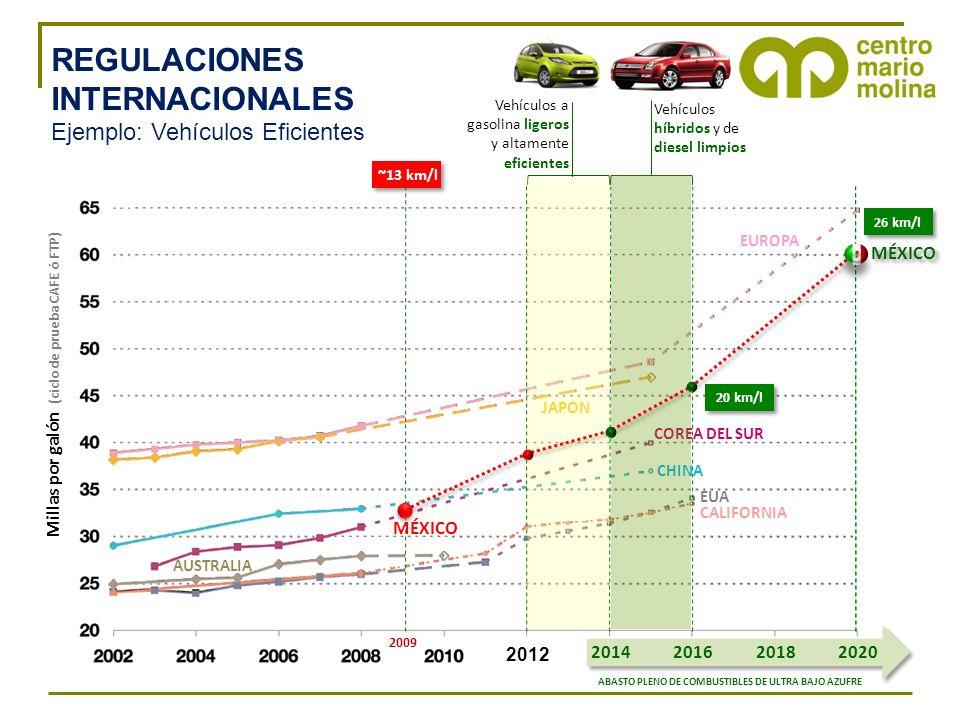 CHINA COREA DEL SUR JAPON EUA CALIFORNIA AUSTRALIA Millas por galón (ciclo de prueba CAFE ó FTP) 2012 EUROPA MÉXICO Vehículos a gasolina ligeros y altamente eficientes Vehículos híbridos y de diesel limpios 20162020 ABASTO PLENO DE COMBUSTIBLES DE ULTRA BAJO AZUFRE 2014201620202018 ~13 km/l 2009 20 km/l 26 km/l MÉXICO REGULACIONES INTERNACIONALES Ejemplo: Vehículos Eficientes