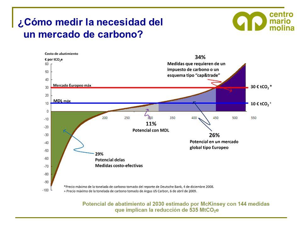 ¿Cómo medir la necesidad del un mercado de carbono?