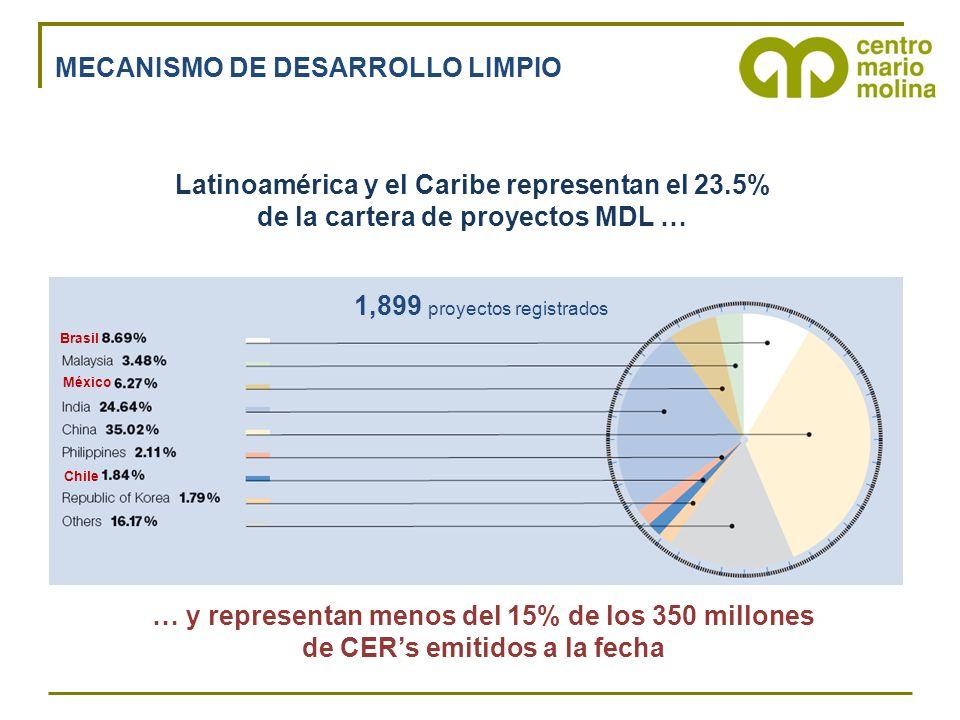 Brasil México Chile Latinoamérica y el Caribe representan el 23.5% de la cartera de proyectos MDL … … y representan menos del 15% de los 350 millones de CERs emitidos a la fecha MECANISMO DE DESARROLLO LIMPIO 1,899 proyectos registrados
