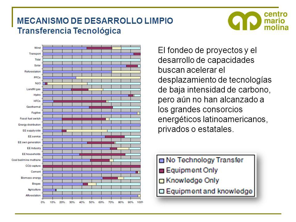 MECANISMO DE DESARROLLO LIMPIO Transferencia Tecnológica El fondeo de proyectos y el desarrollo de capacidades buscan acelerar el desplazamiento de tecnologías de baja intensidad de carbono, pero aún no han alcanzado a los grandes consorcios energéticos latinoamericanos, privados o estatales.