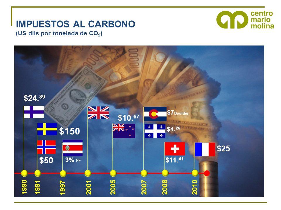 IMPUESTOS AL CARBONO (US dlls por tonelada de CO 2 ) 1990200120052007 $24.