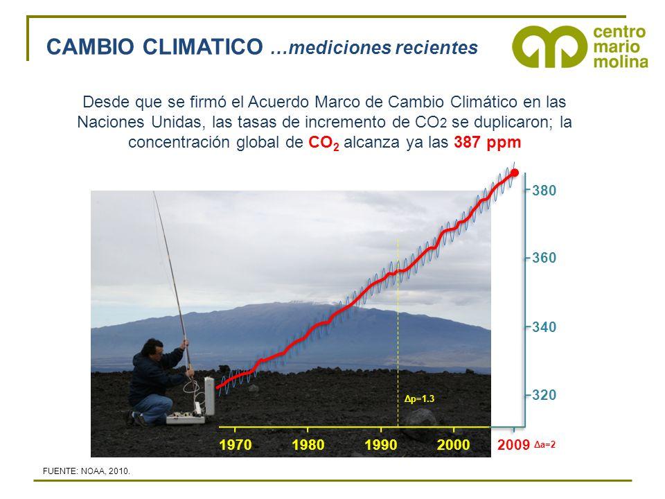 CAMBIO CLIMATICO …mediciones recientes Desde que se firmó el Acuerdo Marco de Cambio Climático en las Naciones Unidas, las tasas de incremento de CO 2 se duplicaron; la concentración global de CO 2 alcanza ya las 387 ppm 19701980199020002009 320 340 360 380 FUENTE: NOAA, 2010.