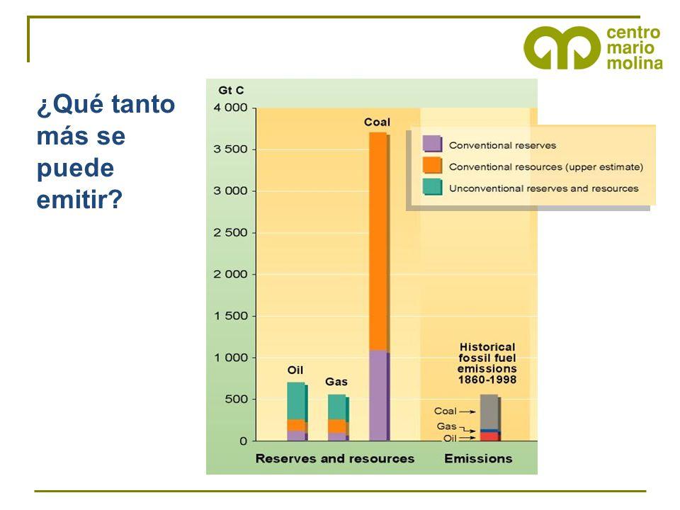 OPCIONES 2.8–3.2º C REDUCCIONES NECESARIAS PARA ESTABILIZAR LAS TEMPERATURAS GLOBALES Escenario III, con un cambio en el 2050 de -30 a +5% en las emisiones de GEI con respecto al 2000 FUENTE: IPCC, WG3 AR4, 2007 >-60%