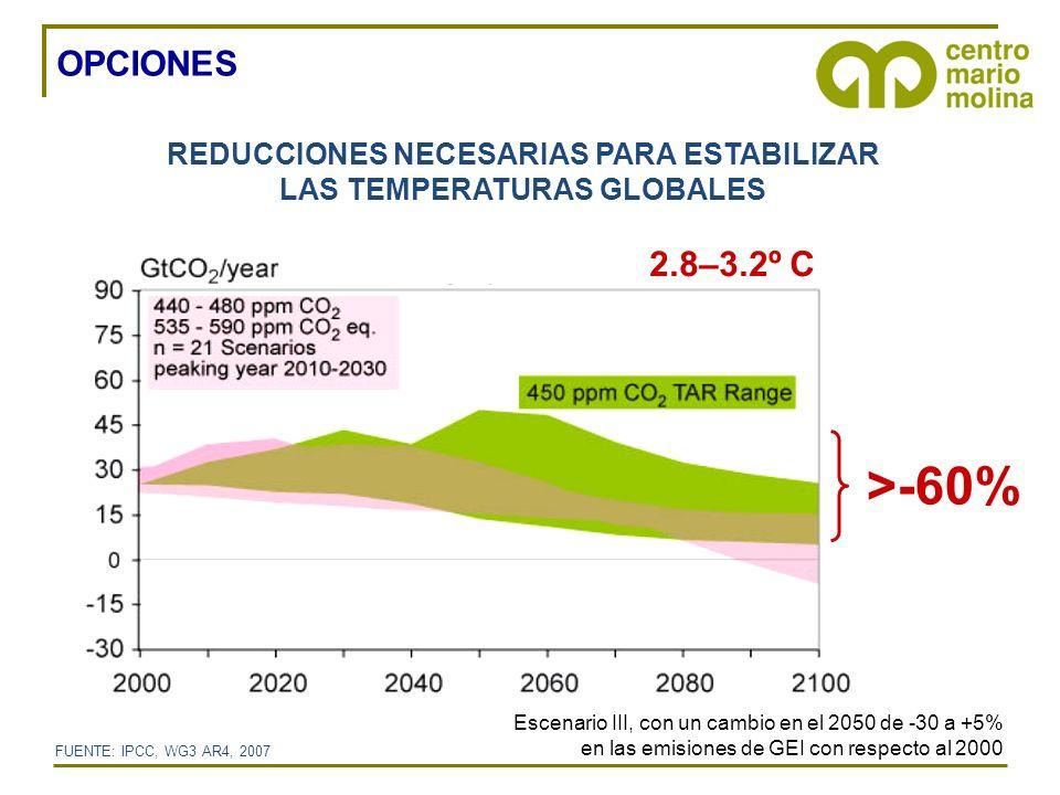 4°C 3°C 2°C Miles de millones de toneladas de CO 2 TRAYECTORIA DE LAS EMISIONES DE CO 2