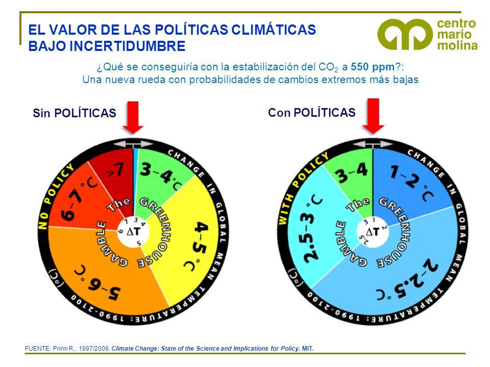 ¿Qué se conseguiría con la estabilización del CO 2 a 550 ppm?: Una nueva rueda con probabilidades de cambios extremos más bajas Sin POLÍTICAS EL VALOR DE LAS POLÍTICAS CLIMÁTICAS BAJO INCERTIDUMBRE FUENTE: Prinn R., 1997/2009.