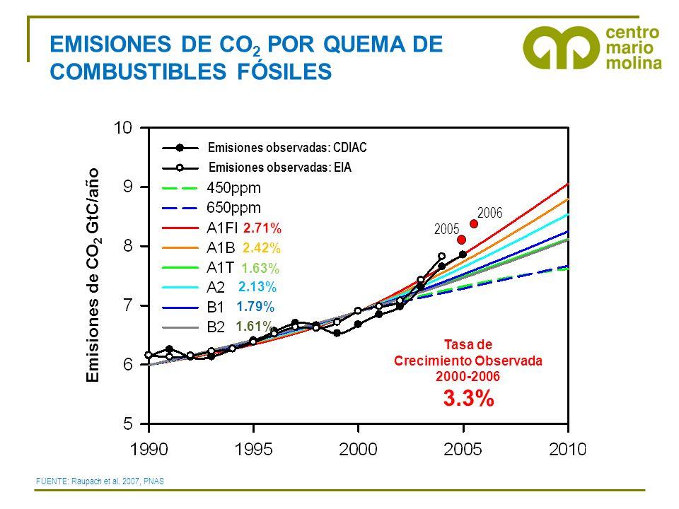 Tasa de Crecimiento Observada 2000-2006 3.3% 2006 2005 2.71% 2.42% 1.63% 2.13% 1.79% 1.61% Emisiones observadas: CDIAC Emisiones observadas: EIA Emisiones de CO 2 GtC/año EMISIONES DE CO 2 POR QUEMA DE COMBUSTIBLES FÓSILES FUENTE: Raupach et al.