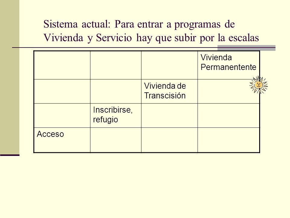 14 Sistema actual: Para entrar a programas de Vivienda y Servicio hay que subir por la escalas Vivienda Permanentente Vivienda de Transcisión Inscribirse, refugio Acceso