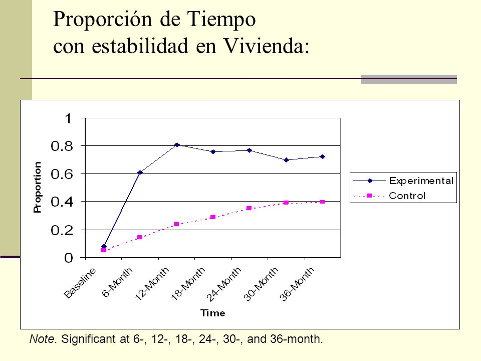 Proporción de Tiempo con estabilidad en Vivienda: Note.
