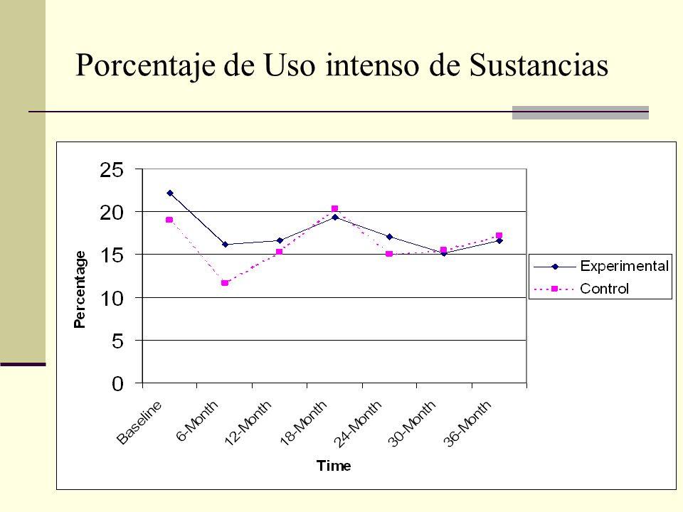 Porcentaje de Uso intenso de Sustancias
