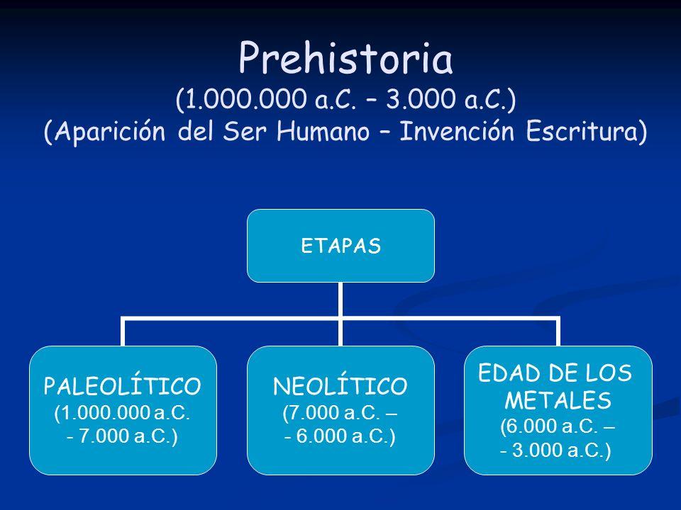 Prehistoria (1.000.000 a.C. – 3.000 a.C.) (Aparición del Ser Humano – Invención Escritura) ETAPAS PALEOLÍTICO (1.000.000 a.C. - 7.000 a.C.) NEOLÍTICO