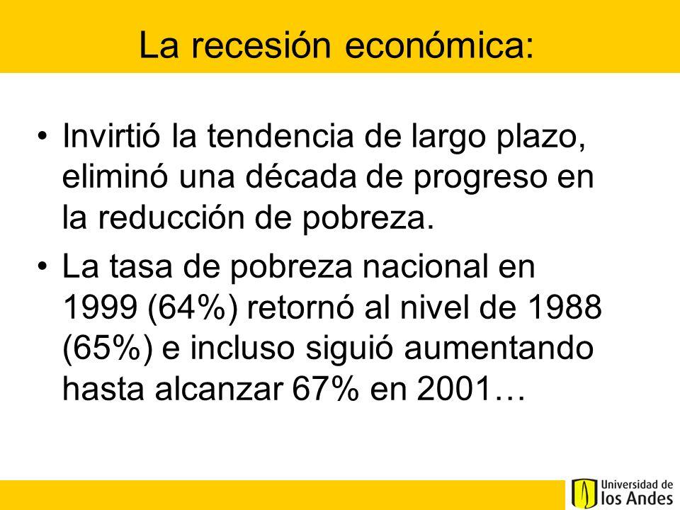 La recesión económica: Invirtió la tendencia de largo plazo, eliminó una década de progreso en la reducción de pobreza. La tasa de pobreza nacional en