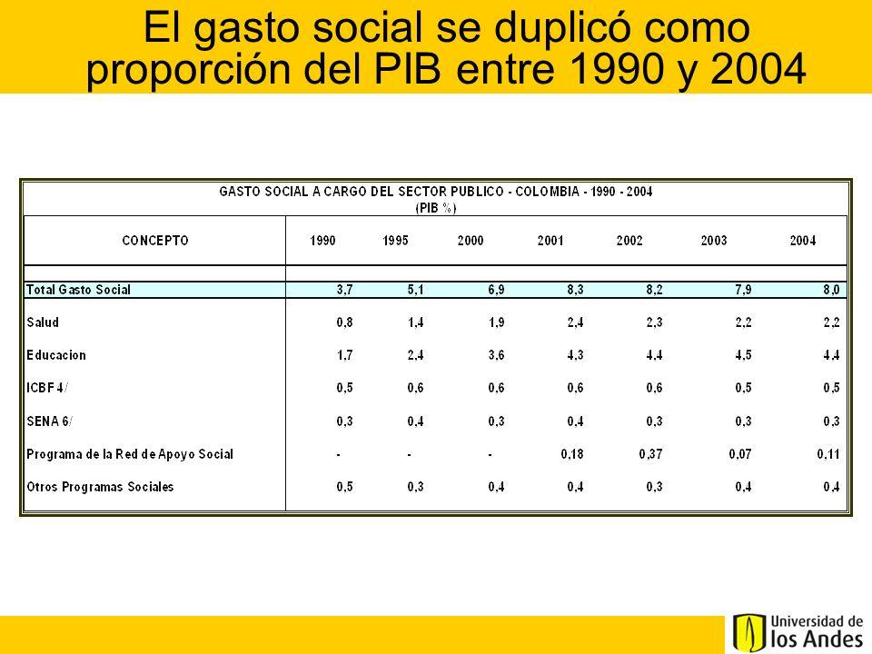 El gasto social se duplicó como proporción del PIB entre 1990 y 2004