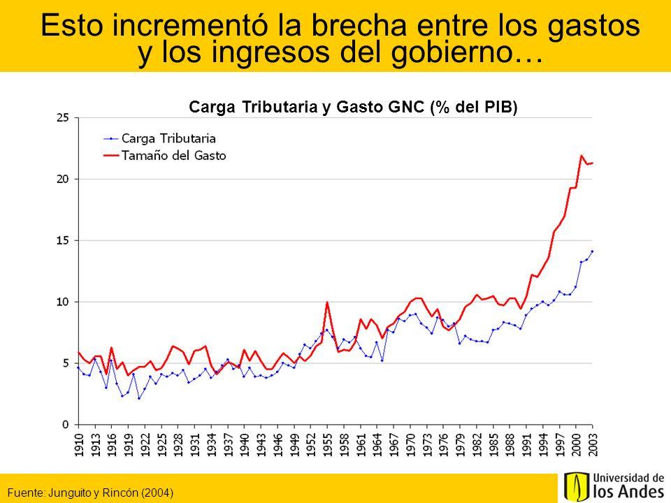…generando un gran incremento en el déficit fiscal… Fuente: Junguito y Rincón (2004) Balance Fiscal GNC (% del PIB)