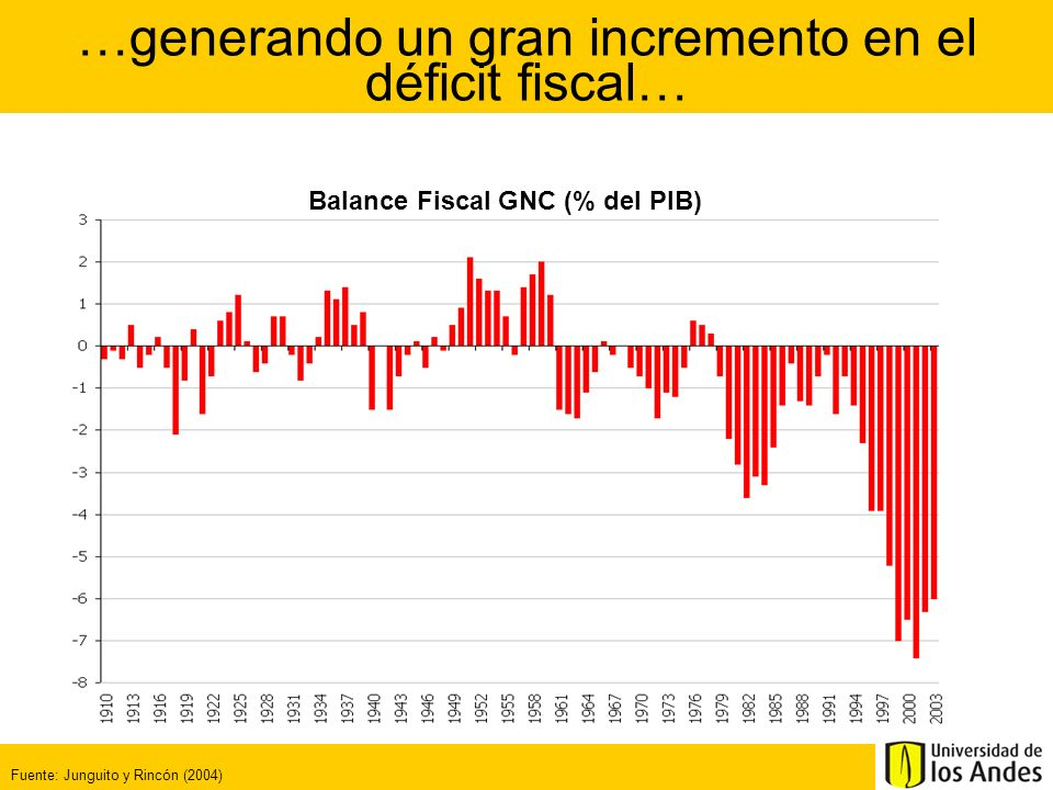 Con el resultado de que la deuda pública ha crecido significativamente Fuente: Junguito y Rincón (2004) Deuda GNC (% del PIB)