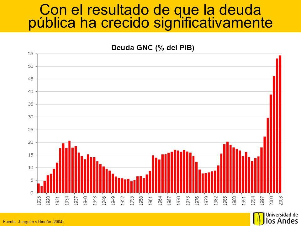 ¿Cuáles fueron los gastos que más se incrementaron? Composición del gasto del GNC (% del PIB)
