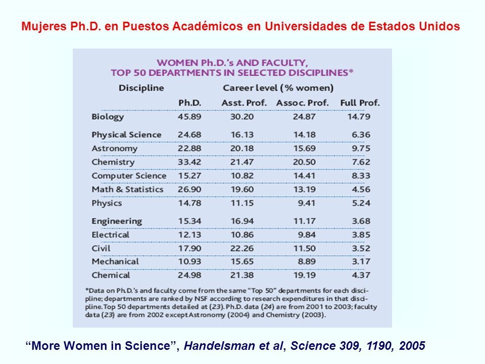 More Women in Science, Handelsman et al, Science 309, 1190, 2005 Mujeres Ph.D.