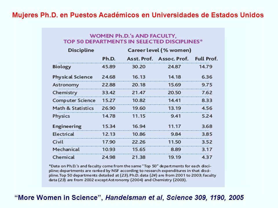 More Women in Science, Handelsman et al, Science 309, 1190, 2005 Mujeres Ph.D. en Puestos Académicos en Universidades de Estados Unidos