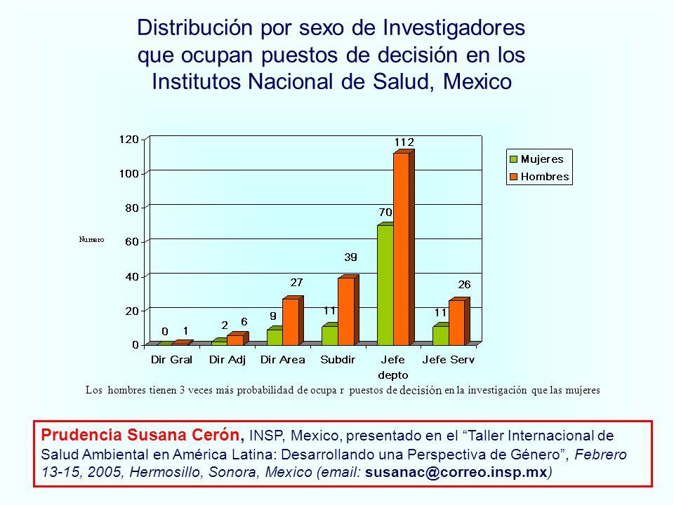 Distribución por sexo de Investigadores que ocupan puestos de decisión en los Institutos Nacional de Salud, Mexico Los hombres tienen 3 veces más probabilidad de ocupa r puestos de decisión en la investigación que las mujeres