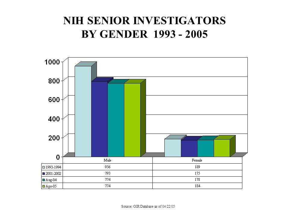 NIH SENIOR INVESTIGATORS BY GENDER 1993 - 2005 Source: OIR Database as of 04/22/05