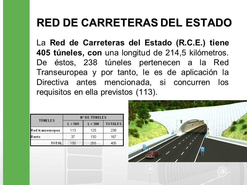 RED DE CARRETERAS DEL ESTADO La distribución de los túneles de la Red de Carreteras del Estado responde a las características orográficas del territorio y se concentran, sobre todo, en Galicia, Cornisa Cantábrica, Pirineos y litoral Mediterráneo de Valencia y Andalucía