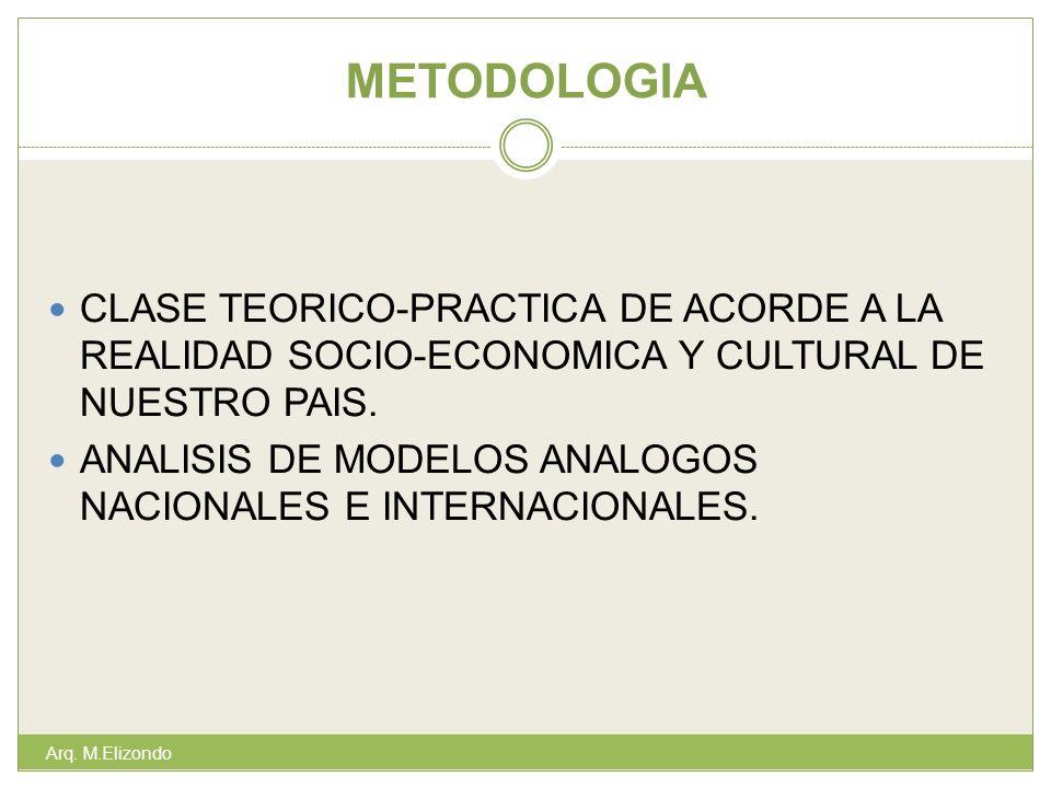 METODOLOGIA Arq. M.Elizondo CLASE TEORICO-PRACTICA DE ACORDE A LA REALIDAD SOCIO-ECONOMICA Y CULTURAL DE NUESTRO PAIS. ANALISIS DE MODELOS ANALOGOS NA