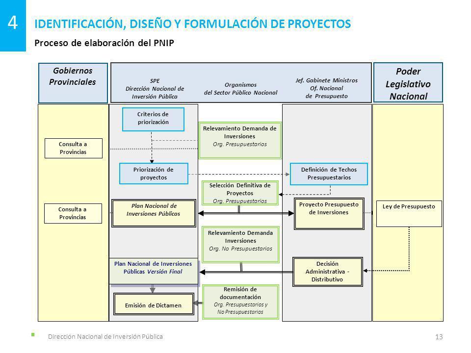 Dirección Nacional de Inversión Pública Proceso de elaboración del PNIP IDENTIFICACIÓN, DISEÑO Y FORMULACIÓN DE PROYECTOS 13 4 Poder Ejecutivo Nacional Relevamiento Demanda de Inversiones Org.