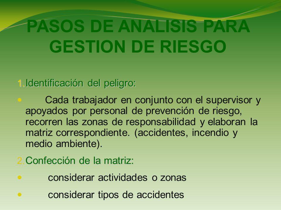 PASOS DE ANALISIS PARA GESTION DE RIESGO 1.