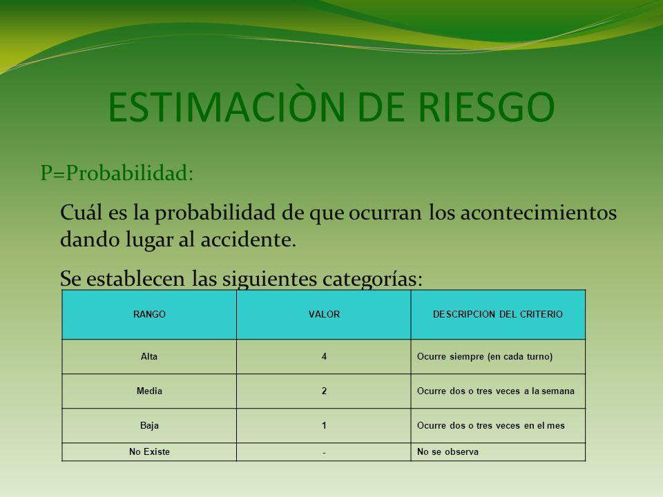 ESTIMACIÒN DE RIESGO P=Probabilidad: Cuál es la probabilidad de que ocurran los acontecimientos dando lugar al accidente.