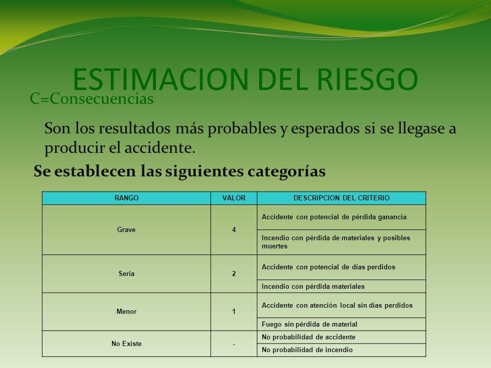 ESTIMACION DEL RIESGO C=Consecuencias Son los resultados más probables y esperados si se llegase a producir el accidente.