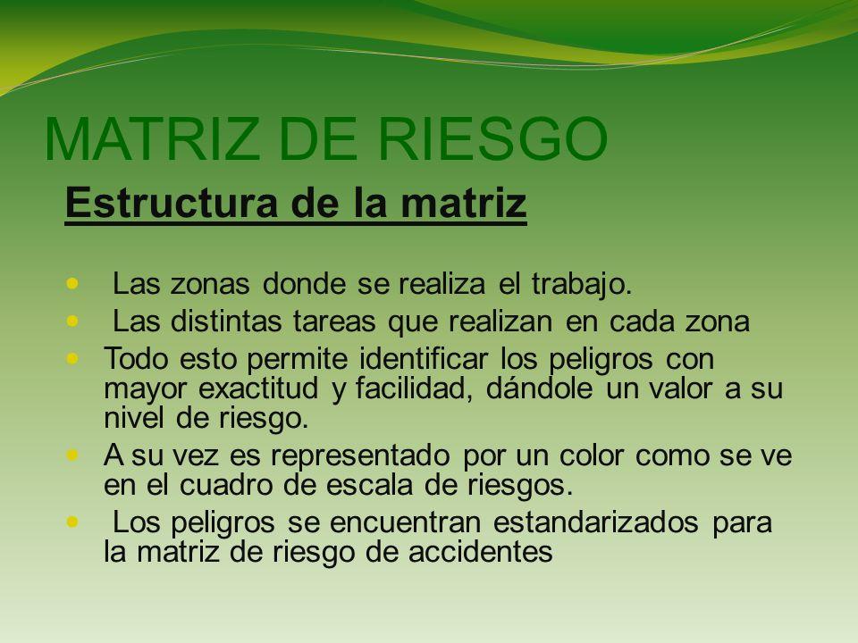 MATRIZ DE RIESGO Estructura de la matriz Las zonas donde se realiza el trabajo.