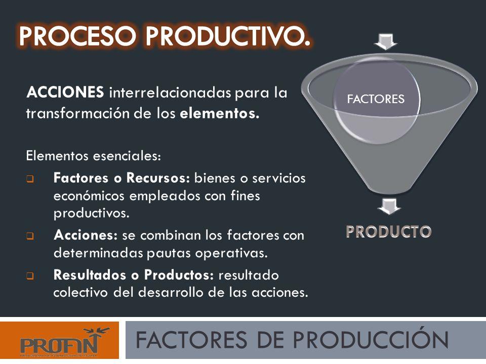 FACTORES DE PRODUCCIÓN ACCIONES interrelacionadas para la transformación de los elementos.